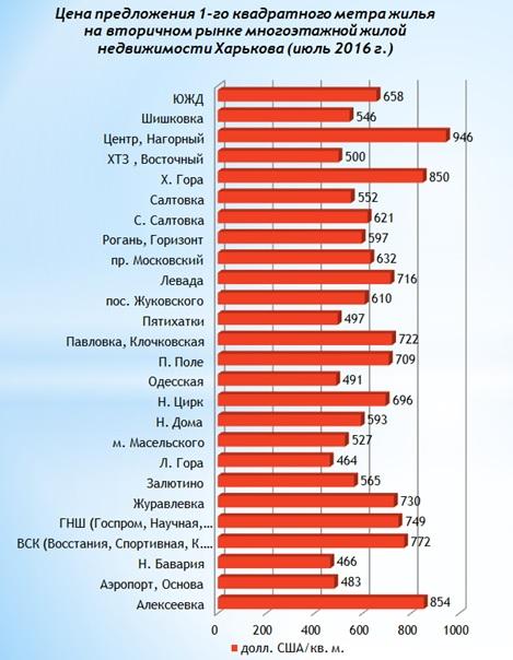 Анализ цен на вторичном рынке жилой недвижимости Харькова июль 2016 г-1