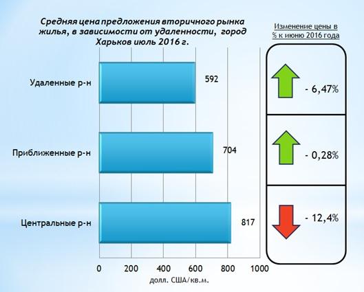 Анализ цен на вторичном рынке жилой недвижимости Харькова июль 2016 г-2