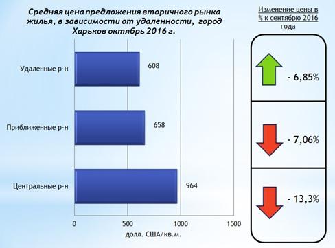 %d0%b0%d0%bd%d0%b0%d0%bb%d0%b8%d0%b7-%d1%86%d0%b5%d0%bd-%d0%bd%d0%b0-%d0%b2%d1%82%d0%be%d1%80%d0%b8%d1%87%d0%bd%d0%be%d0%bc-%d1%80%d1%8b%d0%bd%d0%ba%d0%b5-%d0%b6%d0%b8%d0%bb%d0%be%d0%b9-%d0%bd%d0%b5