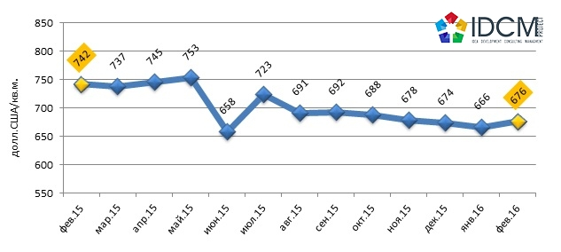 Динамика рынка купли-продажи офисной недвижимости Харькова с февраля 2015 по февраль 2016 года