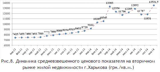Динамика средневзвешенного ценового показателя на вторичном рынке жилой недвижимости г.Харькова (грн.кв.м.) ноябрь