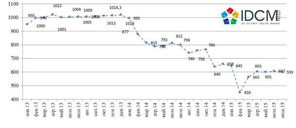 Динамика средневзвешенной стоимости на рынке первичного жилья январь 2013 – июль 2015 г.