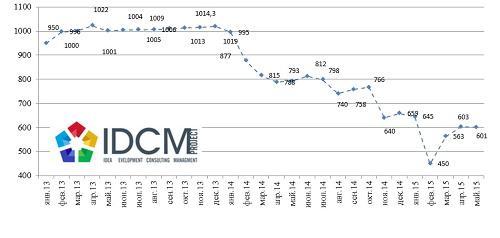 Динамика средневзвешенной стоимости  на рынке первичного жилья январь 2013 – май 2015 г. (долл.США/кв.м.)