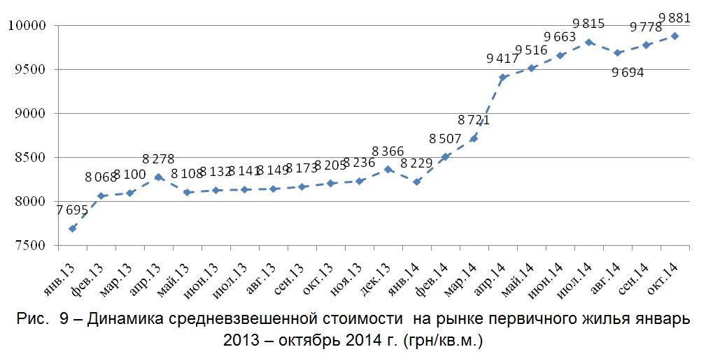Динамика средневзвешенной стоимости  на рынке первичного жилья январь 2013 – октябрь 2014 г. (грн-кв.м.)