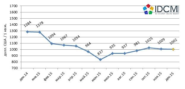Динамика средней стоимости предложения торговых помещений на рынке Харькова.