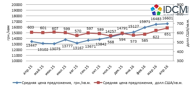 Динамика средней цены предложения квартир в новостройках Харькова апрель 2016