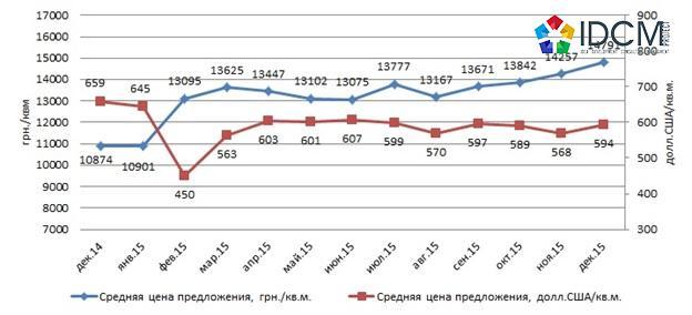 Динамика средней цены предложения квартир в новостройках Харькова, 2015 год
