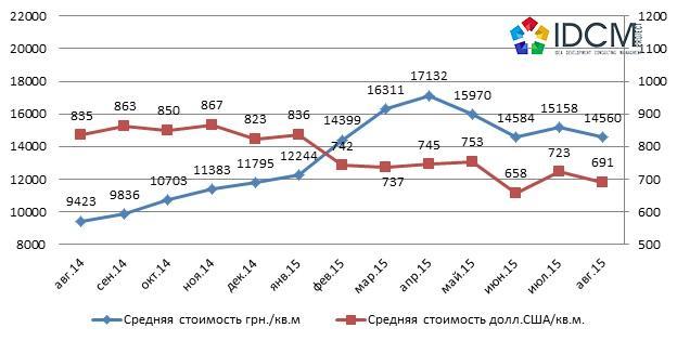 Динамика средней цены предложения офисной недвижимости на сегменте продажи по Харькову август 2014 – август 2015 года