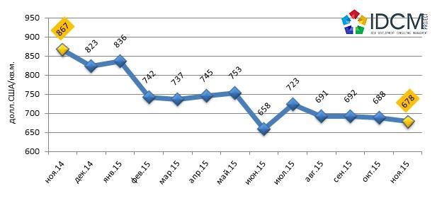Динамика средней цены продажи офисных помещений по городу Харькову ноябрь 2014 – ноябрь 2015 г