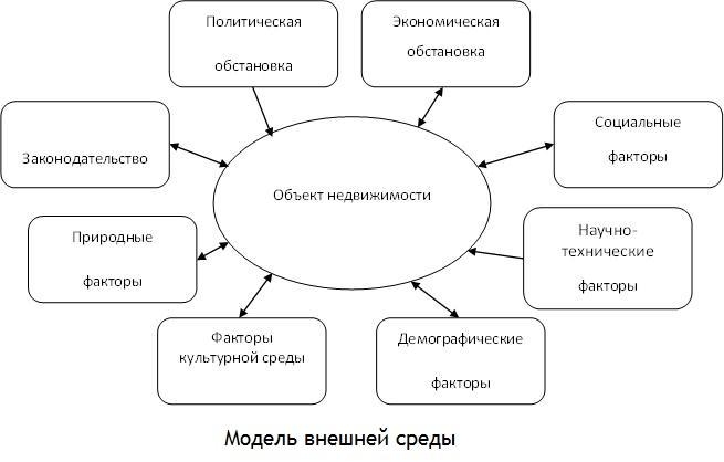 Комплексные исследования внешней среды девелоперского проекта на прединвестиционной стадии