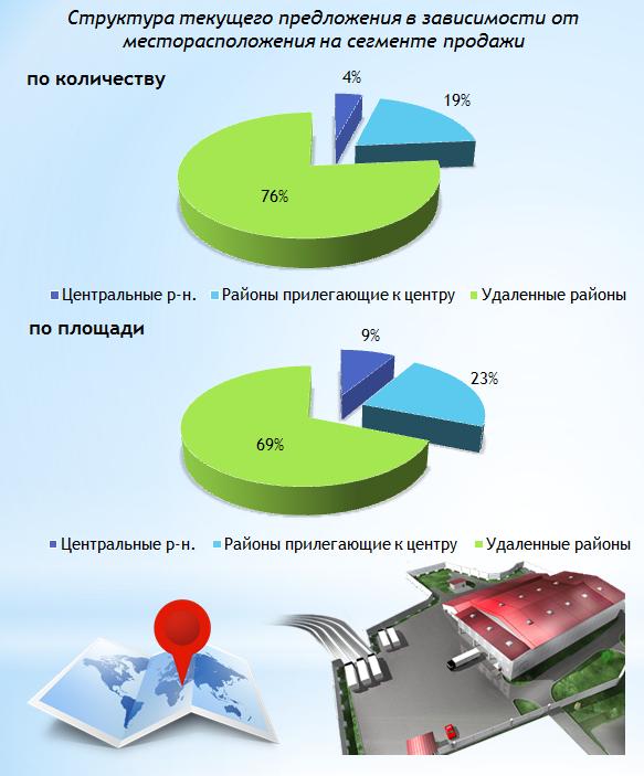 Обзор рынка купли-продажи складской недвижимости Харькова, октябрь 2016 года