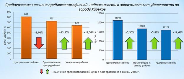 Обзор рынка офисной недвижимости Харькова июль 2016 года-1