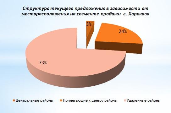 Обзор рынка производственной недвижимости Харькова 1 квартал 2017 года-1