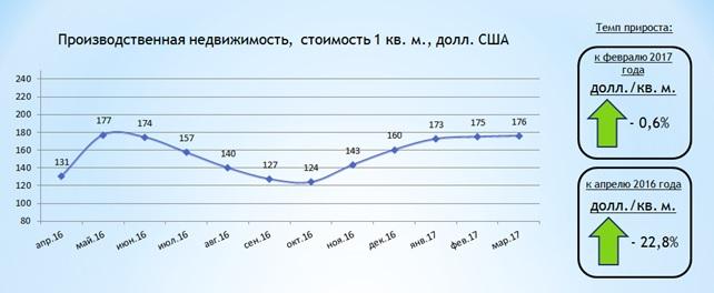 Обзор рынка производственной недвижимости Харькова 1 квартал 2017 года