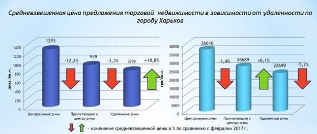 Обзор рынка торговой недвижимости Харькова март 2017 года-1