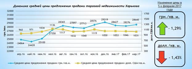 Обзор рынка торговой недвижимости Харькова март 2017 года