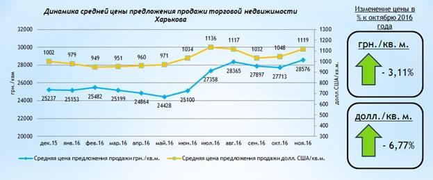 Обзор рынка торговой недвижимости Харькова: ноябрь 2016 года