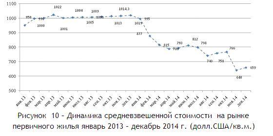 Рисунок  10 – Динамика средневзвешенной стоимости  на рынке первичного жилья январь 2013 – декабрь 2014 г. (долл.СШАкв.м.)