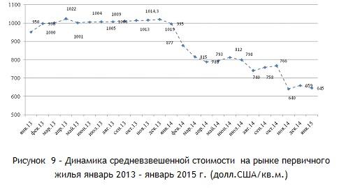 Динамика средневзвешенной стоимости  на рынке первичного жилья январь 2013 – январь 2015 г. (долл.СШАкв.м.)