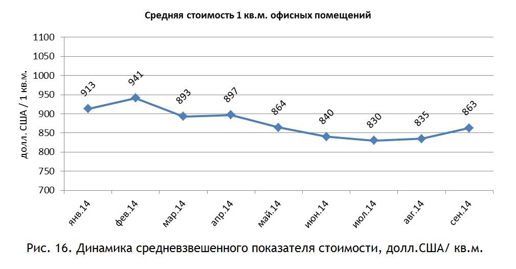 Динамика средневзвешенного показателя стоимости, долл.США-кв.м.