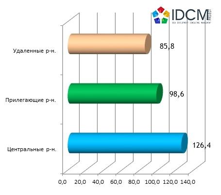 Средняя цена предложения аренды офисной недвижимости в зависимости от удаленности по городу Харьков за 2015 год.