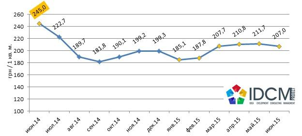 Средняя цена предложения аренды торговой недвижимости в гривне за квадратный метр в городе Харькове июнь 2014 – июнь 2015 года