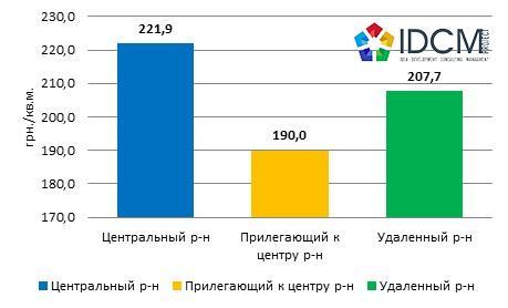 Средняя цена предложения аренды 1 кв.м. в гривнах торговой недвижимости, в зависимости от удаленности по Харькову в июне 2015 года.