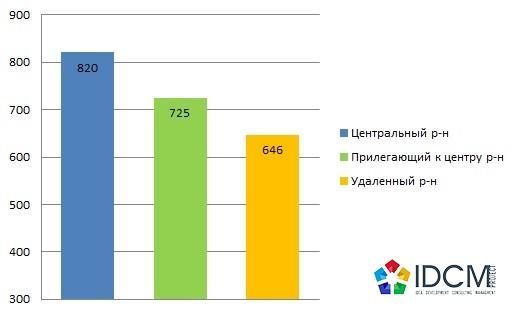Средняя цена предложения 1 кв.м. в долл.США офисной недвижимости, в зависимости от удаленности по Харькову в апрель 2015 года.