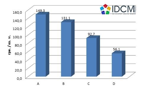 Средняя цена предложения офисных помещений по классам за 2015 год