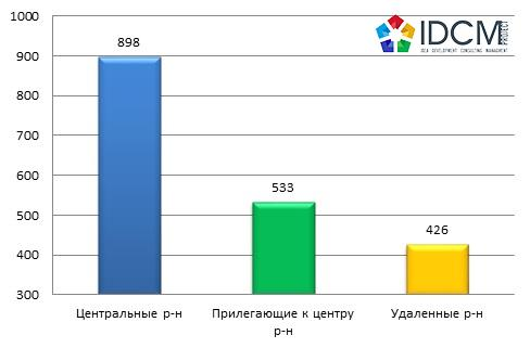 Средняя цена предложения продажи офисной недвижимости, в зависимости от удаленности по городу Харькову в ноябре 2015 года.