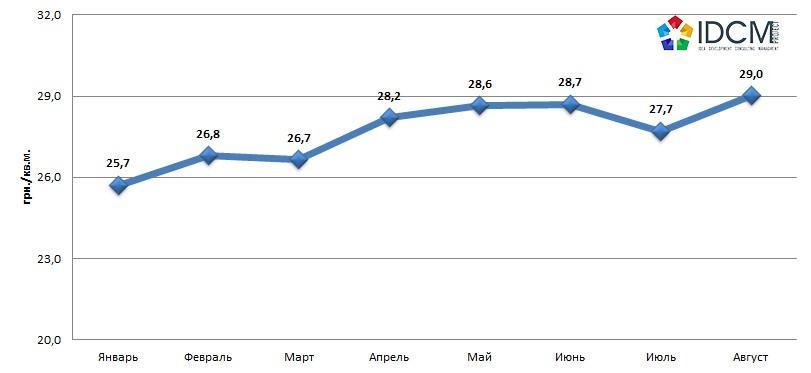 Средняя цена предложения складской недвижимости август 2015 год
