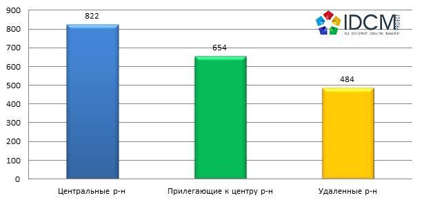 Средняя цена предложения 1 кв.м. в долларах, в зависимости от удаленности по Харькову в августе 2015 года.