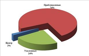Структура спроса  в зависимости от месторасположения
