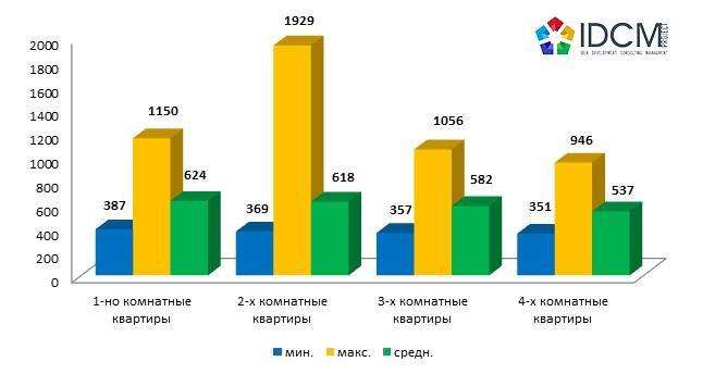 Цена предложения продажи в долл.СШАкв.м. вторичного жилья по городу Харькову в зависимости от количества комнат август 2015 года