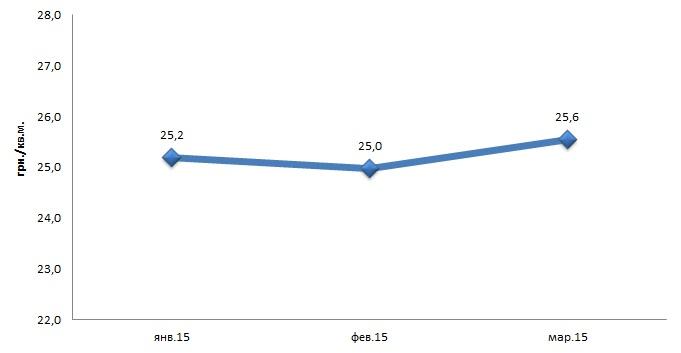 Рис. 6. Средняя цена предложения аренды 1 квадратного метра в гривне производственной недвижимости города Харькова январь 2015 – март 2015 года