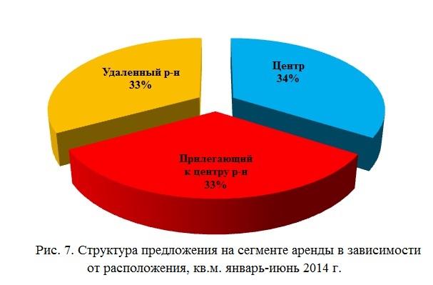 Структура предложения на сегменте аренды в зависимости от расположения, кв.м. январь-июнь 2014