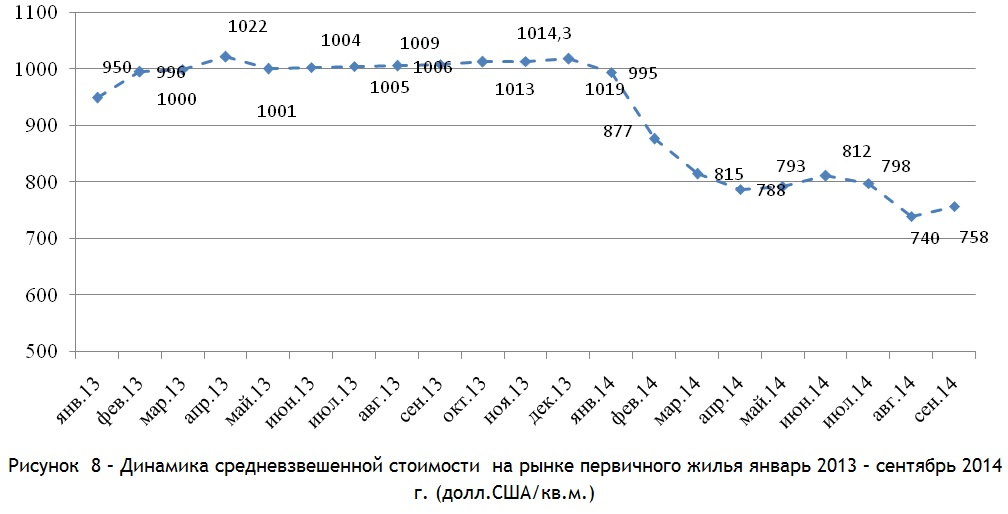 Динамика средневзвешенной стоимости  на рынке первичного жилья январь 2013 – сентябрь 2014 г. (долл.СШАкв.м.)