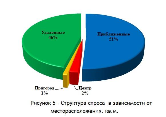 Структура спроса  в зависимости от месторасположения, кв.м. сентбрь 2014 г