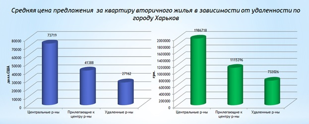 Survey of the secondary residential real estate market of Kharkov July 2017-1